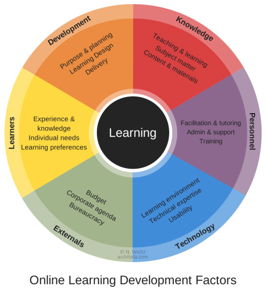 Online Learning Development factors
